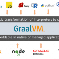 GraalVM –Java und JavaScript Anwendungen als Windows Binary